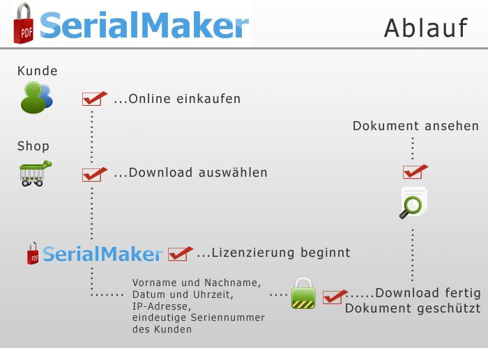 Der Ablauf von digital und content protection, PDF Sicherheit, eBook Schutz, digitales Wasserzeichen sowie einer Lizenzierung mit einer Seriennummer und noch vieles mehr!
